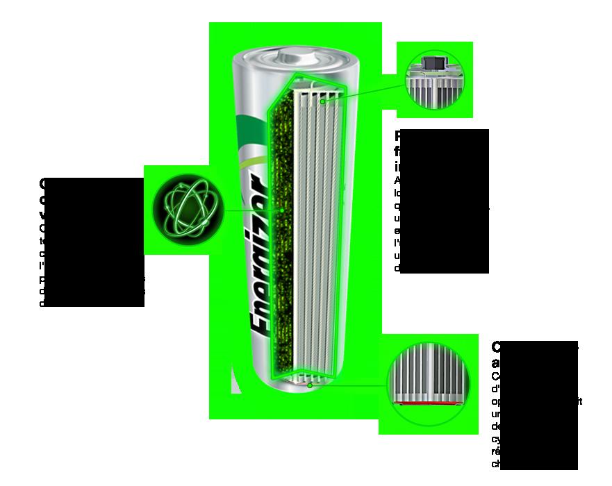 Energizer recharge battery cutaway