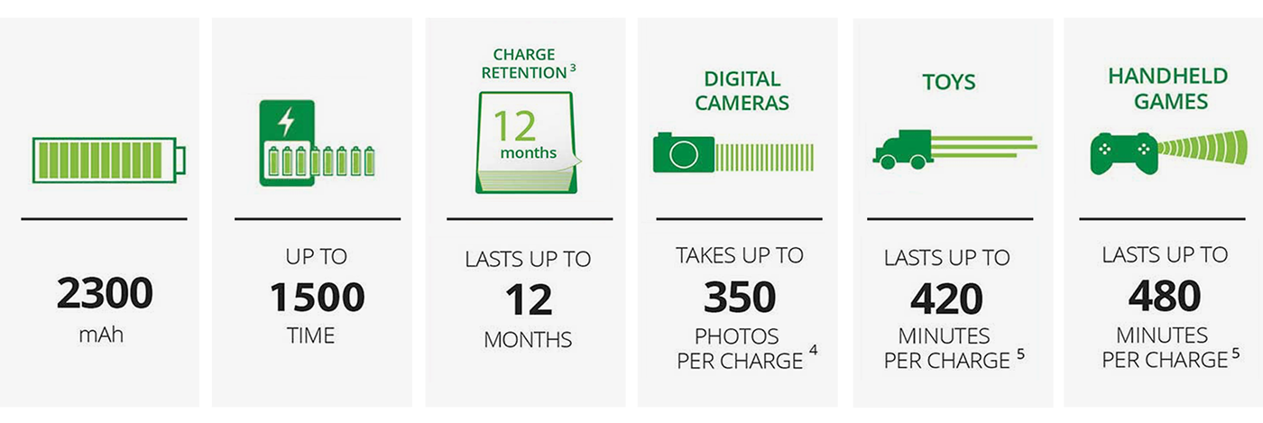 Recharge_Battery_chart