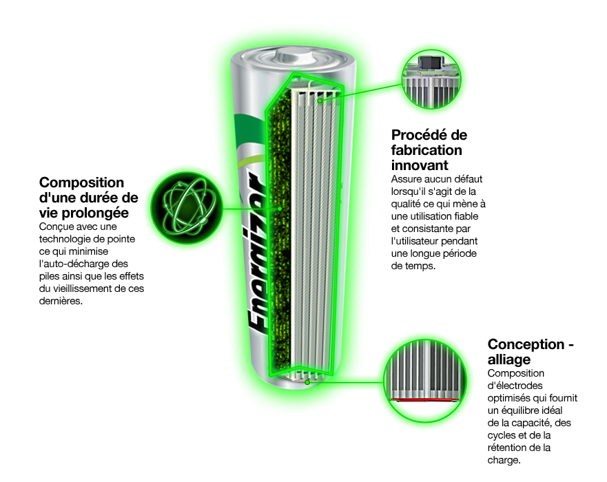 Energizer recharge battery cutaway